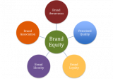 Negative Brand Equity
